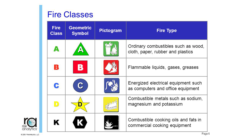 Fireline Safety Kenya I Fire Protection Security Products And
